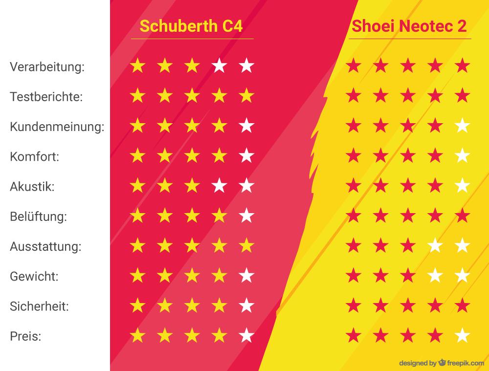 Vergleich Schuberth C4 vs. Shoei Neotec II