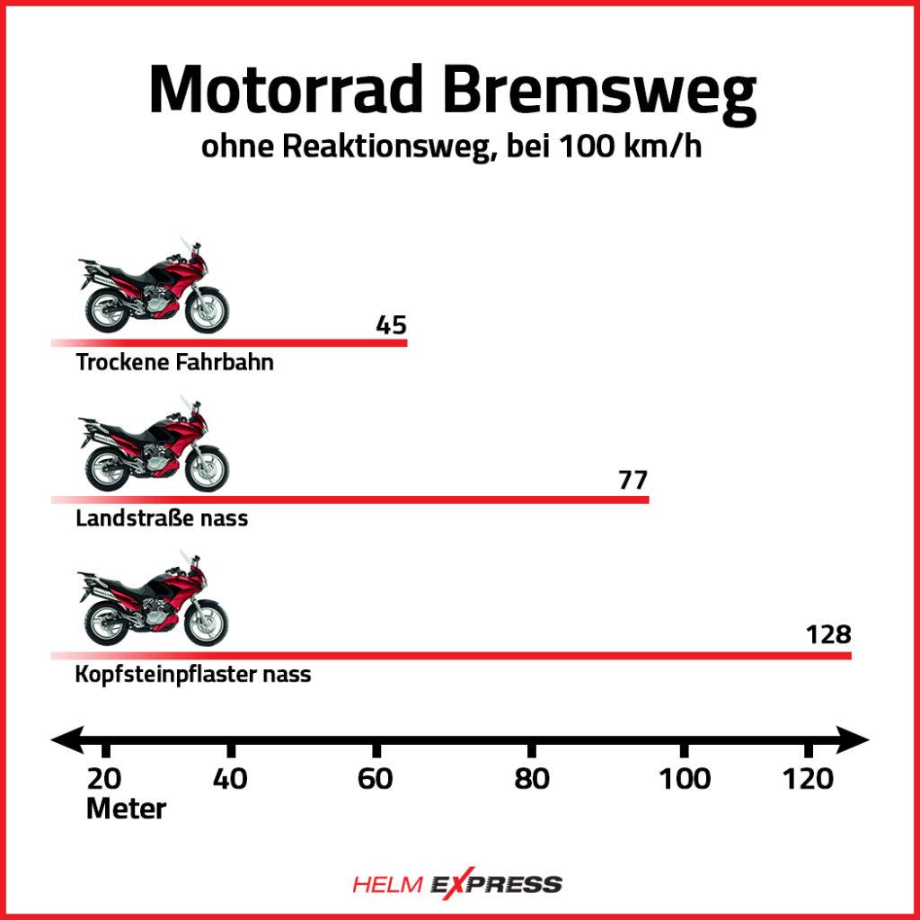 Bremsweg bei Nässe Motorrad